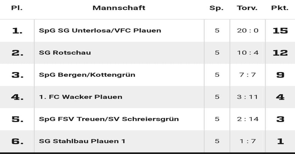Tabelle G-Jugend FSV Treuen