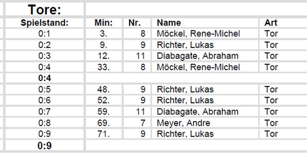FSV Treuen 2 gegen Rothenkirchen